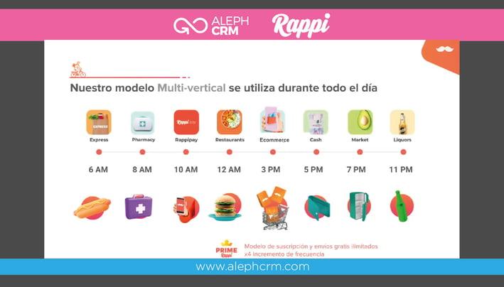 Aleph_Rappi_Alianza_Estrategica_1_Blog