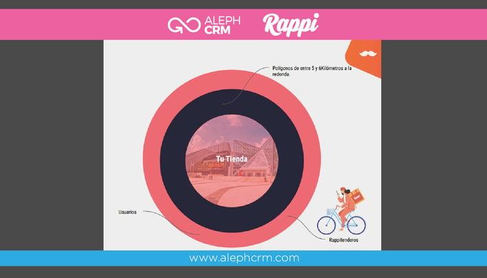 Aleph_Rappi_Alianza_Estrategica_5_Blog