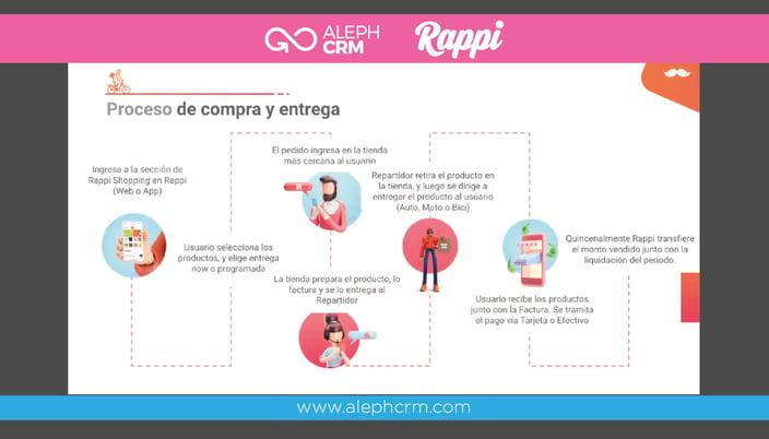 Aleph_Rappi_Alianza_Estrategica_7_blog